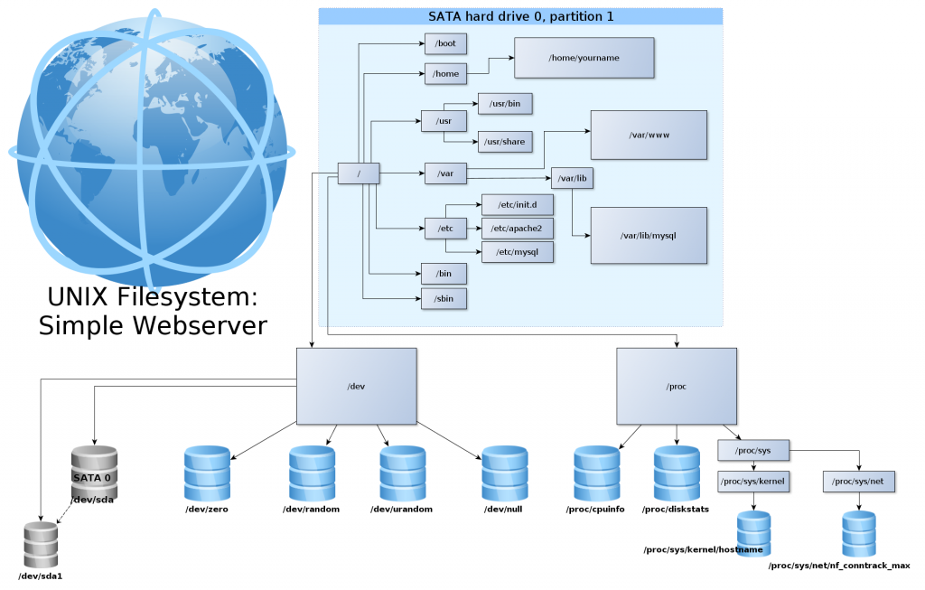 A diagram of the UNIX filesystem structure of a simple webserver