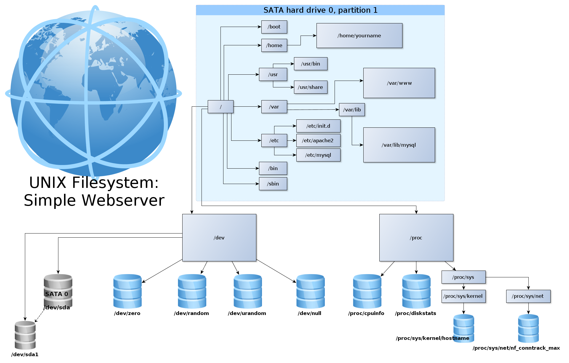 an analysis of the job of the fisrt operating system the unix file system The universal file system (ufs) is one of the most popular file systems used on unix platforms it is used in solaris 1 and 2 operating systems (sun) hp-ux version 9 and 10 (hp), sinix 5 (siemens), icl unix (icl) and many others ufs was developed at the university of california at berkeley in version 43 bsd unix [4] ufs is a redesign of.