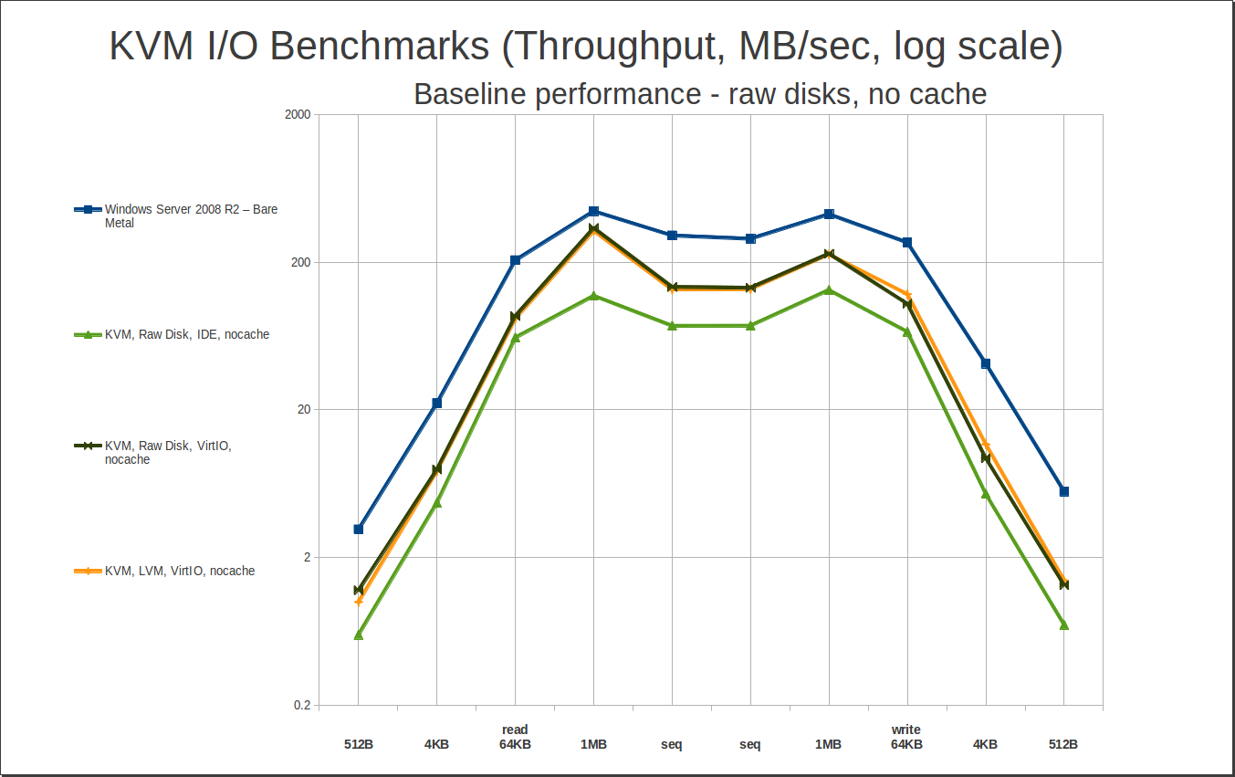 Benchmarking Windows Guests on KVM:I/O performance – JRS