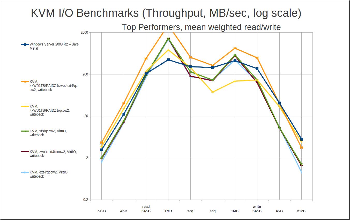 PSA: benchmarking KVM I/O subsystems - Ars Technica OpenForum