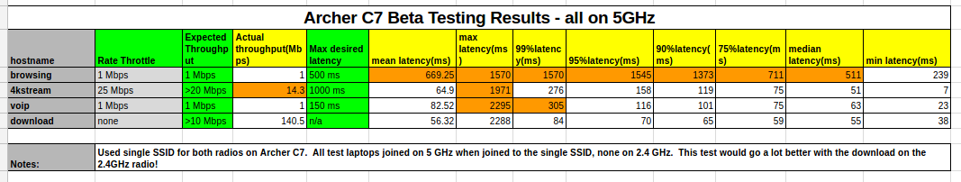 The C7 clearly doesn't feature any band-steering: all four Chromebooks associated with the 5 GHz radio, with predictably awful results.