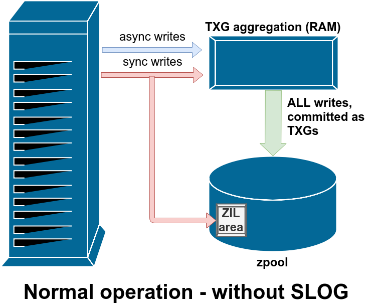 ZFS – JRS Systems: the blog